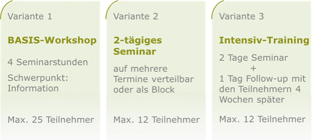 Seminarvarianten: Basis-Workshop, 2-tägiges Seminar, Intensiv-Training